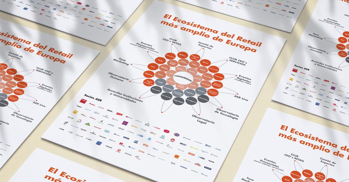 El Ecosistema del Retail más amplio de Europa - AER
