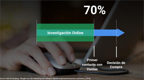 Investigación online WSI